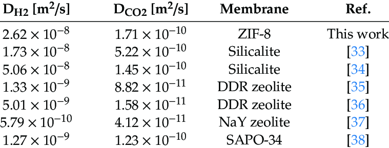 H 2 and CO 2 diffusion coefficients at 298 K for the ZIF-8