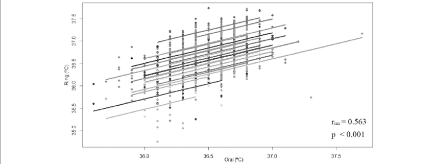 Rmcorr plot of daily temperature values from the oral