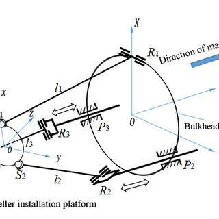 3D model of 2-DOF propulsion mechanism. 1, propeller; 2