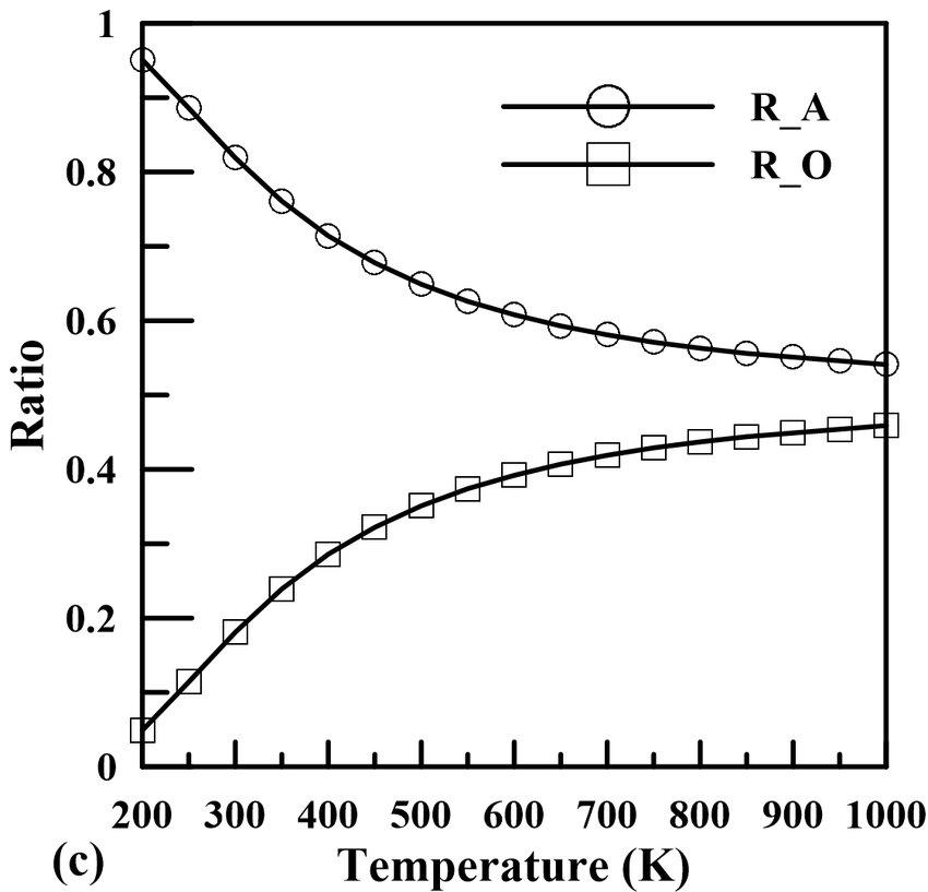 (a) Phonon spectrum of diamond. (b) Lattice thermal