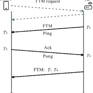 2 Showing a) a fingerprint image obtained by traditional
