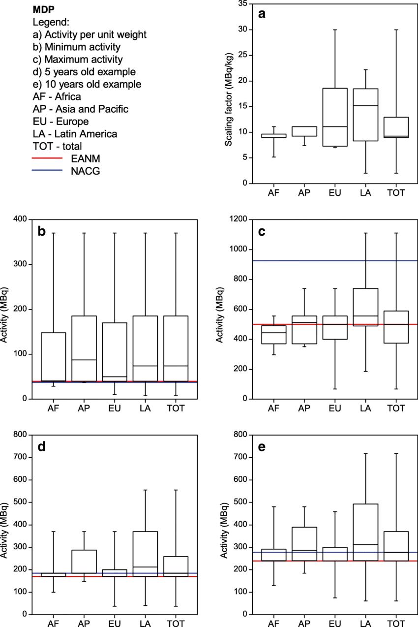 99mTc MDP bone scans: median, box (25th and 75th