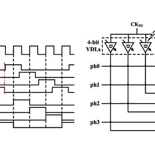 (PDF) A 3GSps 12-bit Four-Channel Time-Interleaved