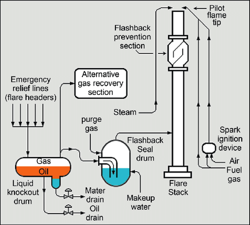 Schematic flow diagrams of an overall vertical elevated