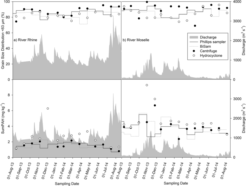 Time series of GSD