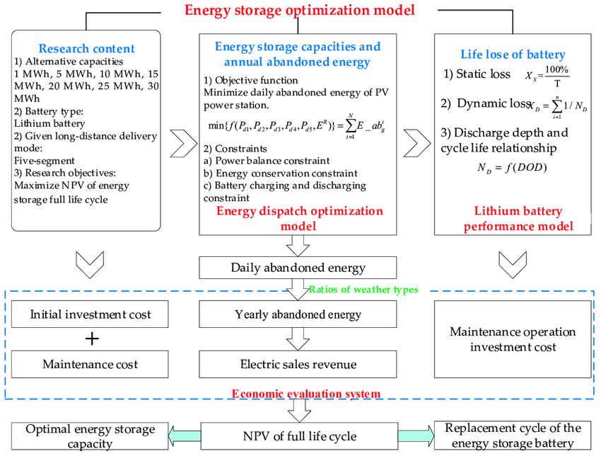 Frame of the energy storage optimization model. | Download Scientific Diagram