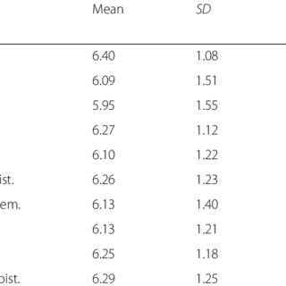 Test Information Curve for Total of 8-Item Trust/Respect
