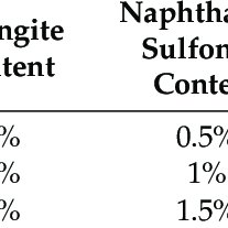 Orthogonal test results of anchoring agent material ratio