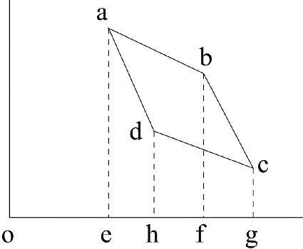 A small Carnot cycle in the pressure-volume diagram. The