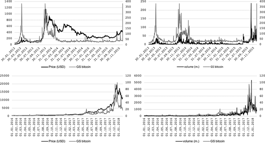 Bitcoin price (left panel, left axis, black solid line