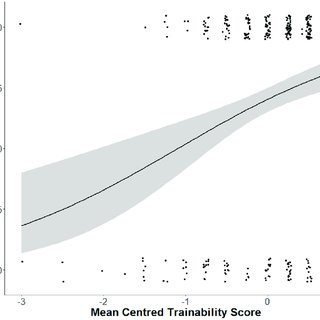The influence of dog age in years on dog rank allocation