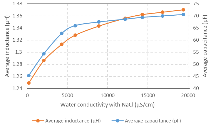 Capacitance and inductance on water with different values
