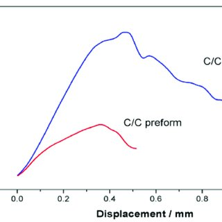 (PDF) Microstructure and Mechanical Properties of Carbon