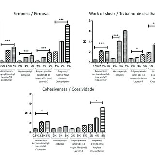 Results of texture analysis: (a) firmness and cohesiveness