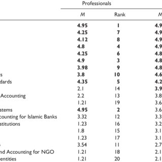 (PDF) Accounting Curricula in Universities and Market