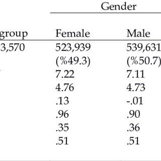 Gender Effect Based on DIF Figure 3. District Effect Based