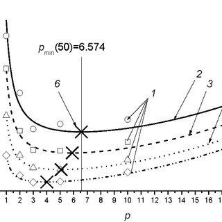 (PDF) Optimization of the total production time by