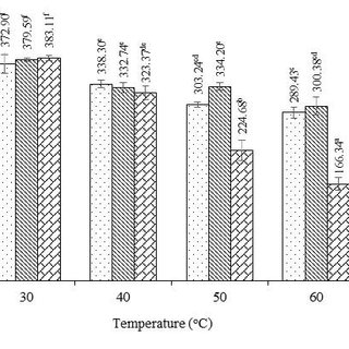 (PDF) Effect of acetic acid hydrolysis on the