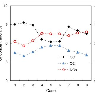 Comparison of oxy-fuel and air-fuel temperature