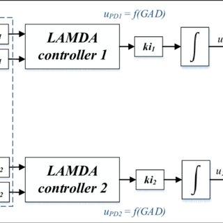 Block diagram of a simple HVAC system [53] The HVAC system