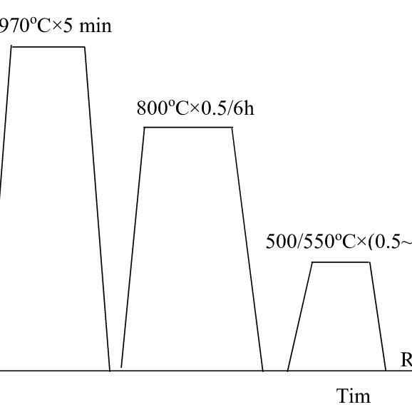 TEM micrographs following low temperature HIP