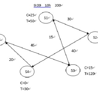 Schematic of calculations of arrival times at sites