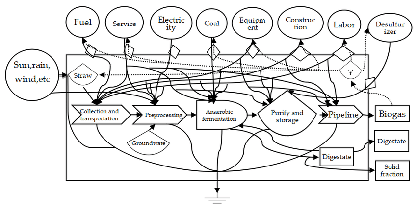 Energy flow diagram of centralized biogas production (CBP