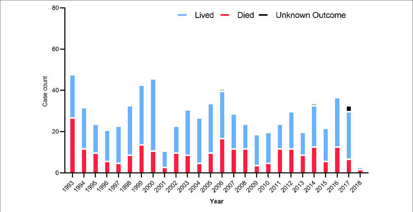US hantavirus cases from 1993 to 2018. These data were published ...