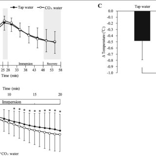 (PDF) Body cooling effects of immersion of the forearms in