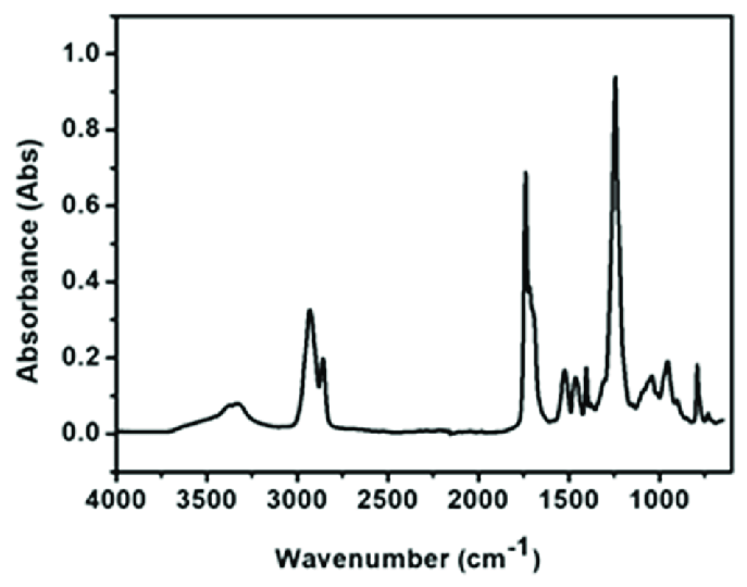 FTIR spectra of stainless steel wire after being coated