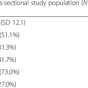 Characteristics of the study target population and study