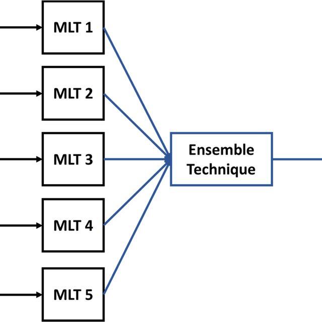 Illustration of a Fuzzy Logic System that associates