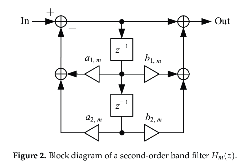 Block diagram of the cascade digital graphic equalizer