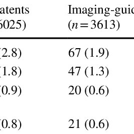 Cardiac events within 1-year follow-up between imaging