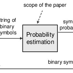 A simple block diagram of the CABAC entropy coding