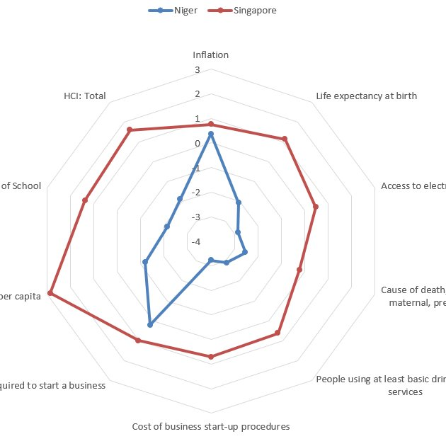 (PDF) Characterizing the level of economic development of