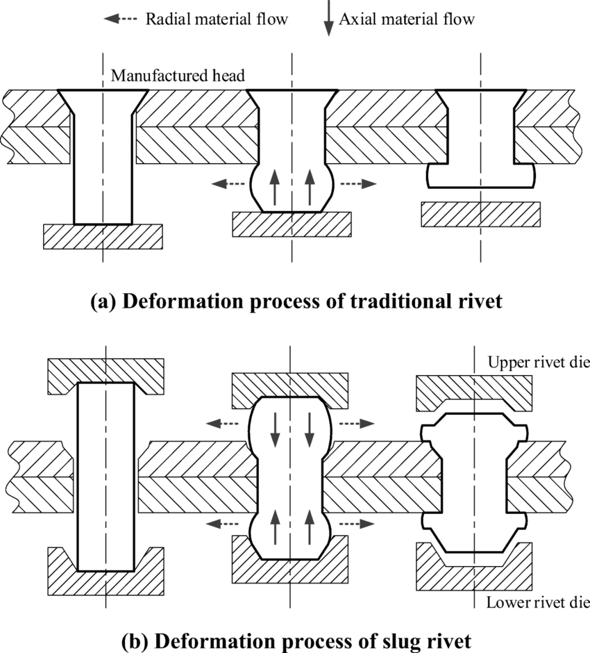 The deformation process and rivet material flow direction