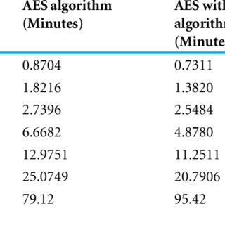 File encryption performance comparison among AES and AES