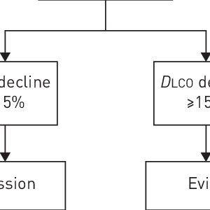 Proposed definition of disease progression. FVC: forced