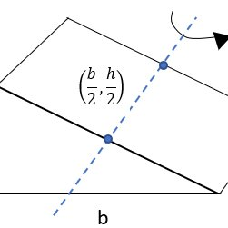 Calculating the moment of inertia for the triangle prism