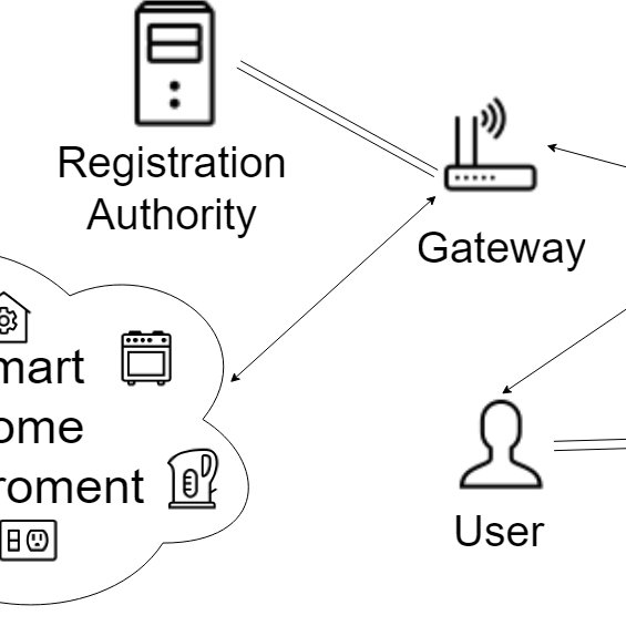 A typical smart home architecture (adapted from [7