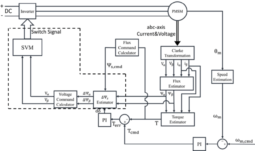 Overall block diagram of conventional SVM-DTC for PMSM [19
