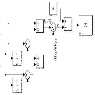 Flowchart PSO MPPT algorithm design is simulated using
