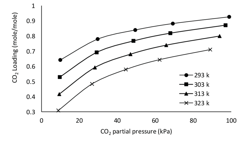 The temperature effect on the solubility of CO 2 in (1.8M