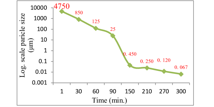 The particle size analysis with milling processing time