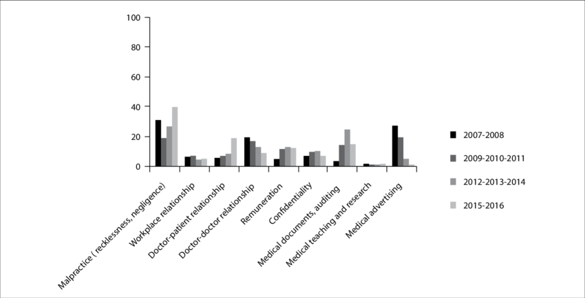 Percentage distribution according to the year, regarding
