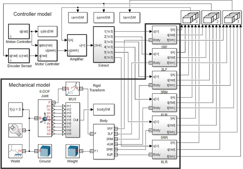 Block diagram of the robot model including the mechanical