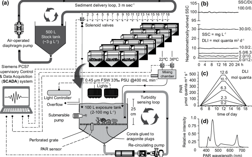 (a) Schematic diagram of the automated, PLC controlled