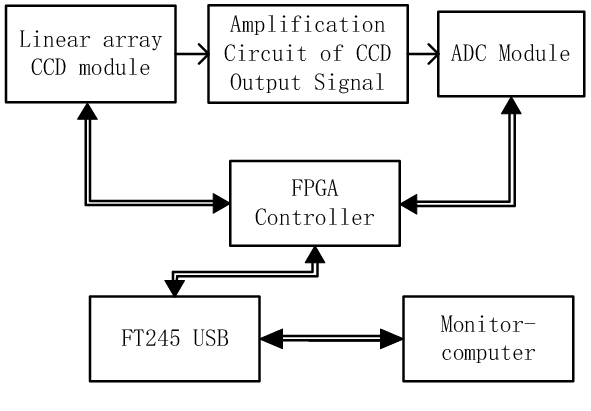 Block diagram of the system EP1C3T100C8 is selected as the