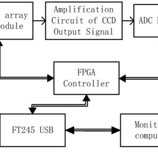 (PDF) Design of High Speed Data Acquisition System for